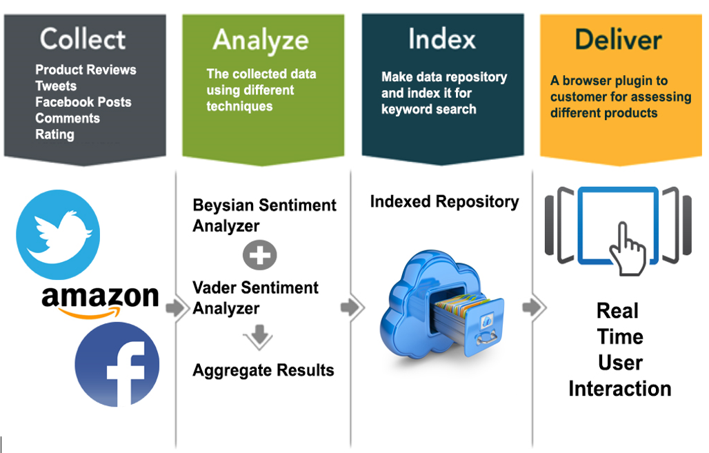 Consumer Product Recommender: An aggregate feedback – CoDTeEM